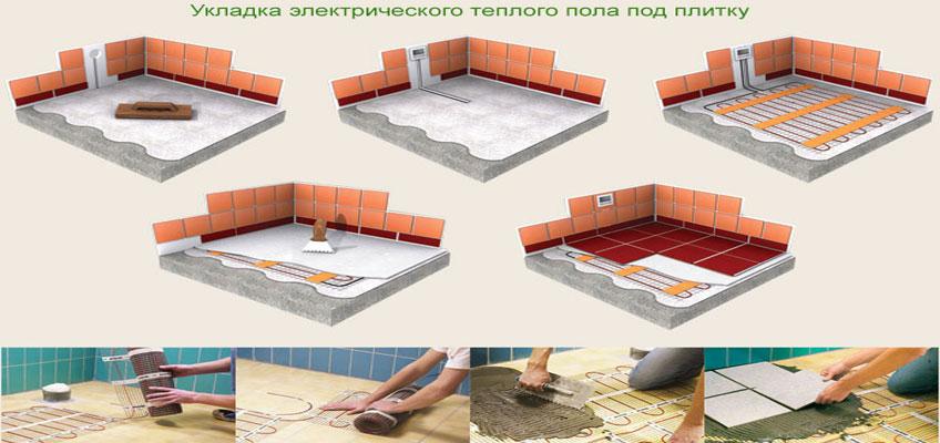 Теплый пол под плитку. Монтаж нагревательного мата в слой плиточного клея. Поверх устанавливается керамическая плитка.