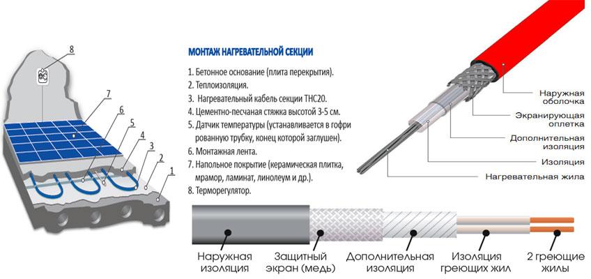 Теплый пол под стяжку в разрезе. Конструкция нагревательного кабеля.