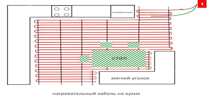 Схематическое изображение расположения теплого пола на кухне. Нагревательный кабель на кухне.