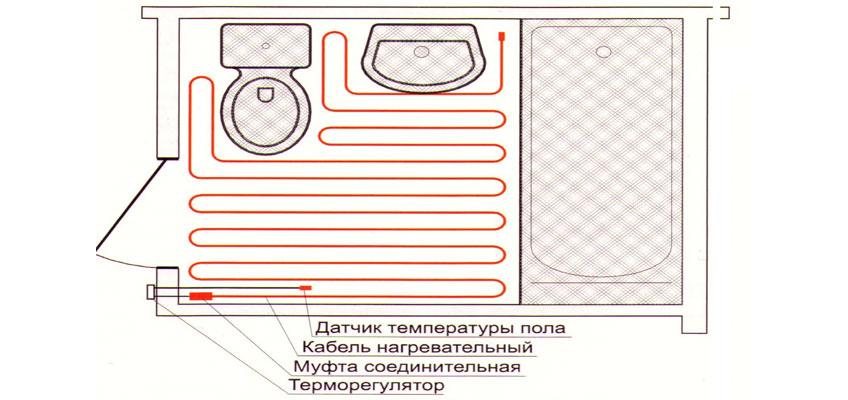 Схематическое изображение расположения кабельного теплого пола в ванной.