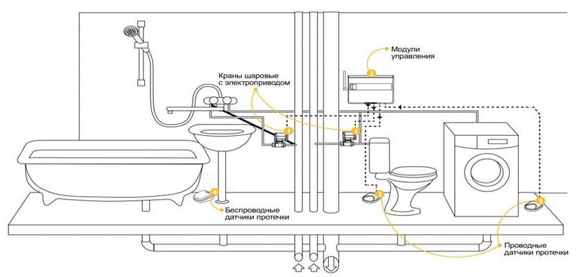 Схематическое изображение санузла и расположение и подключение системы защиты от потопа Нептун.