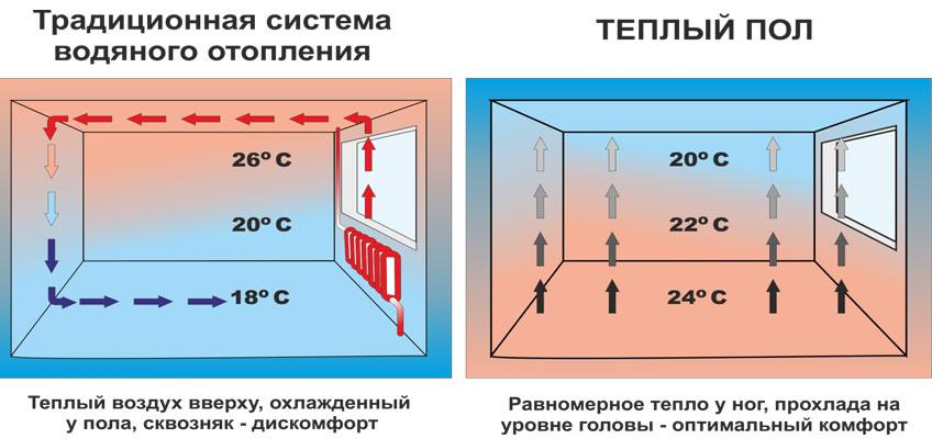 Схематическое изображение распределения температуры в помещении при традиционном отоплении и при отоплении теплым полом.