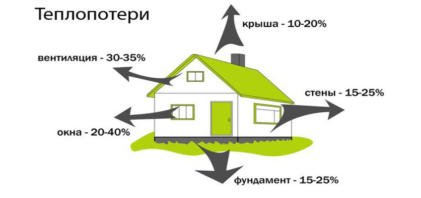 Схематически изображен дом, с приблизительным значением теплопотерь через различные его части.