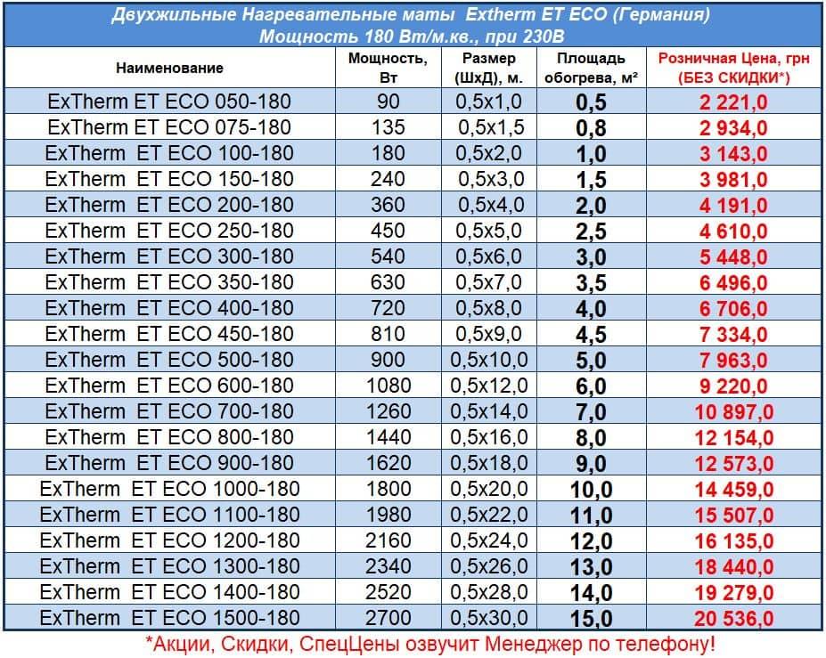Цены на маты для теплого пола Extherm ET ECO, Прайс 2021
