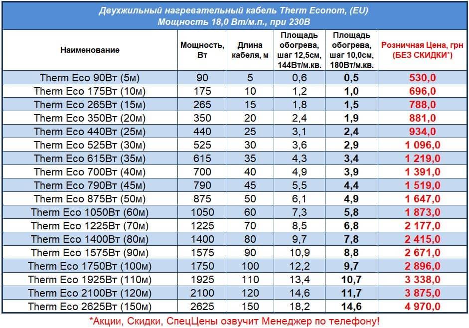 Цены на кабель для теплого пола Therm Econom, Прайс 2021