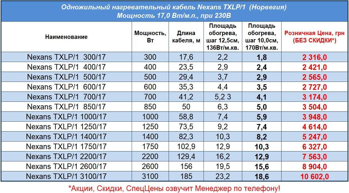 Цены на одножильный кабель для теплого пола Nexans TXLP/1 - Прайс 2021