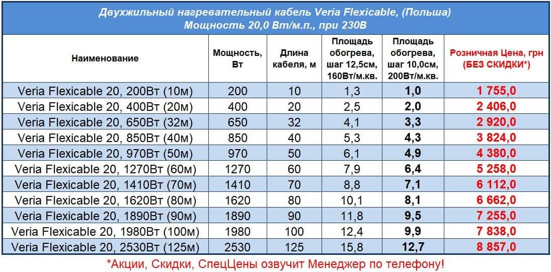 Цены на кабель для теплого пола Veria Flexicable, Прайс 2021
