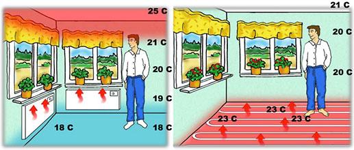 Распределение тепла при обогреве теплым полом и радиаторами